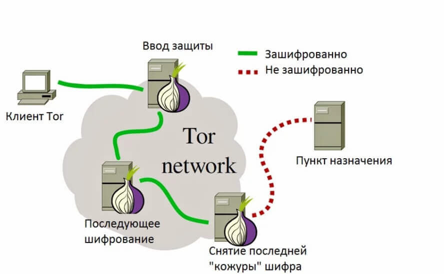 Как работает Tor